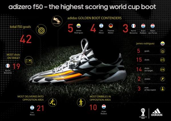 F50 Golden Boot