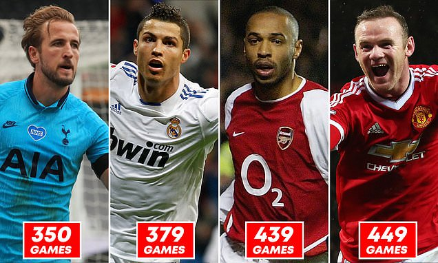 Harry Kane reached 200 club goals quicker than Ronaldo and Rooney