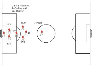 Soccer Formations Diagrams 8v8