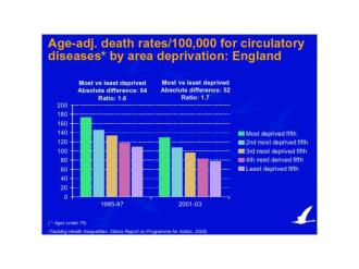 Death rates for circulatory diseases by deprivation in England