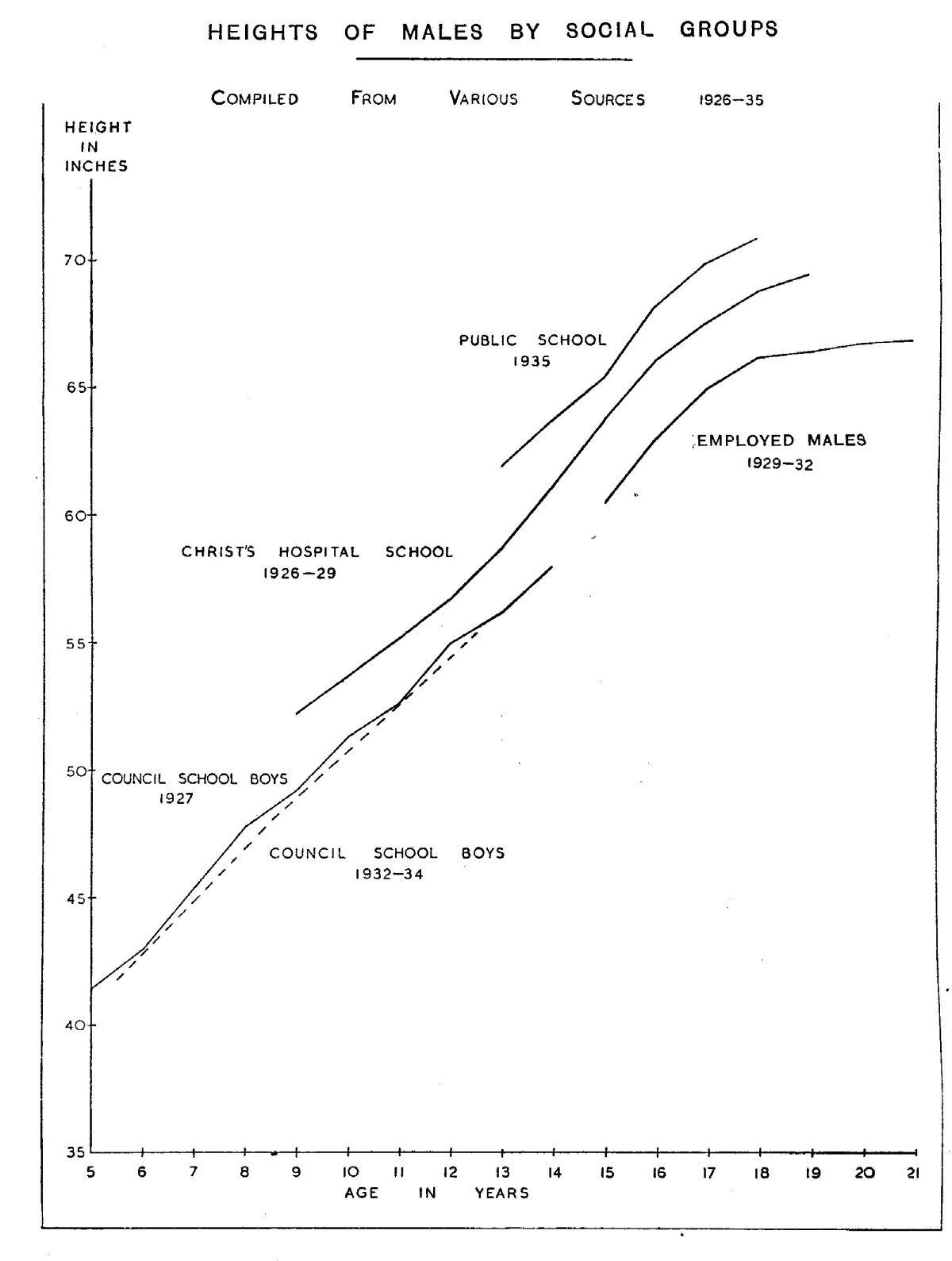 Heights of males by age and social class