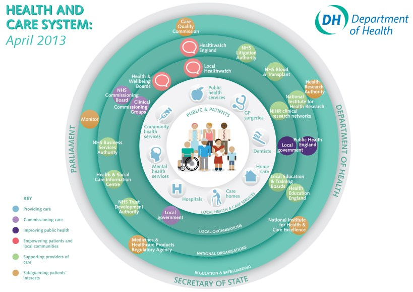Department of Health diagram of the Health and Social Care System April 2013