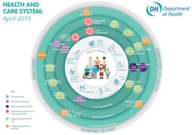 The Health and Social Care system 2013