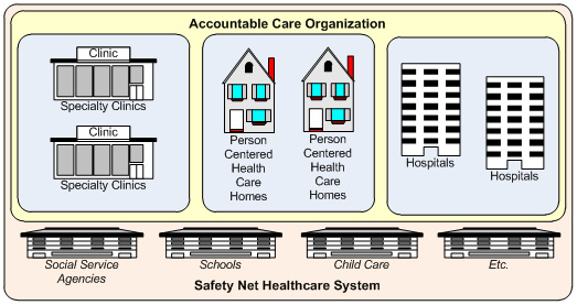 Accountable Care Organisation