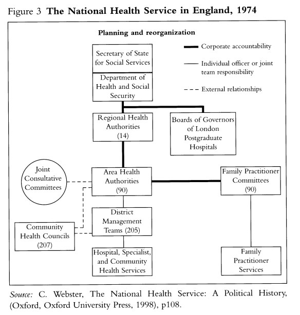 NHS in England 1974