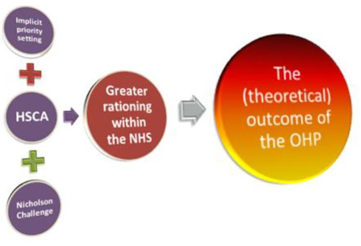 Pressures leading to NHS rationing