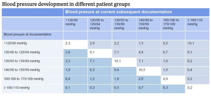 Blood pressure development in different patient groups