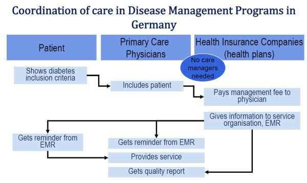 Coordination of care in Disease Management Programmes in Germany