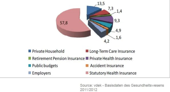 Financing Healthcare in Germany