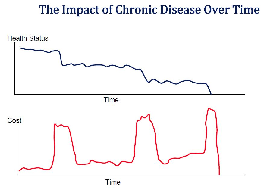 Impact of disease over time