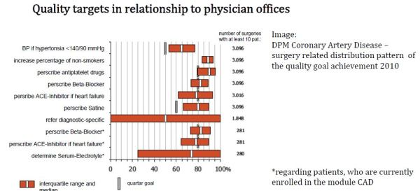 Quality targets in relationship to physician offices