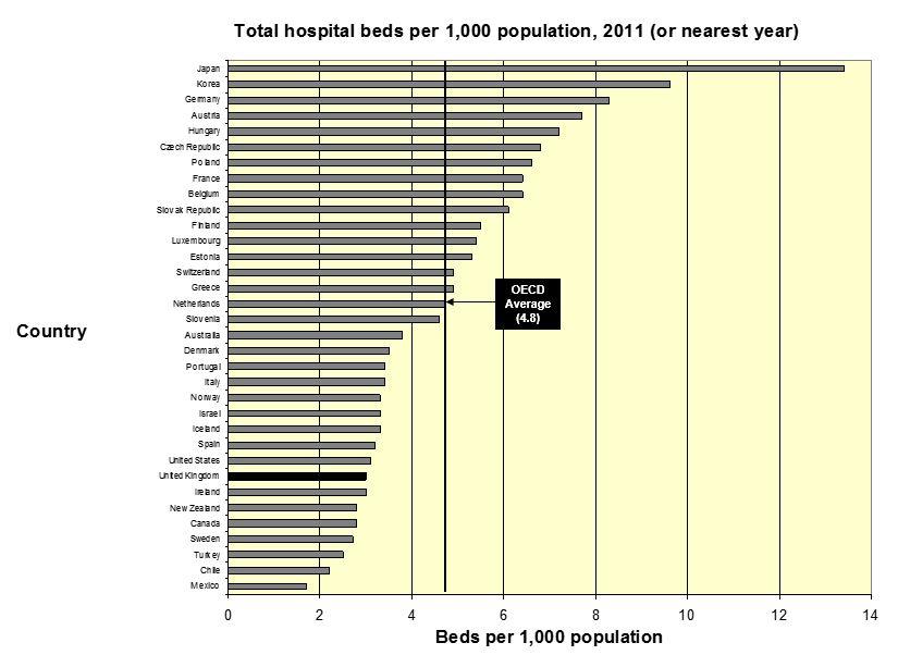 Hospital beds per 1000 population OECD 2011