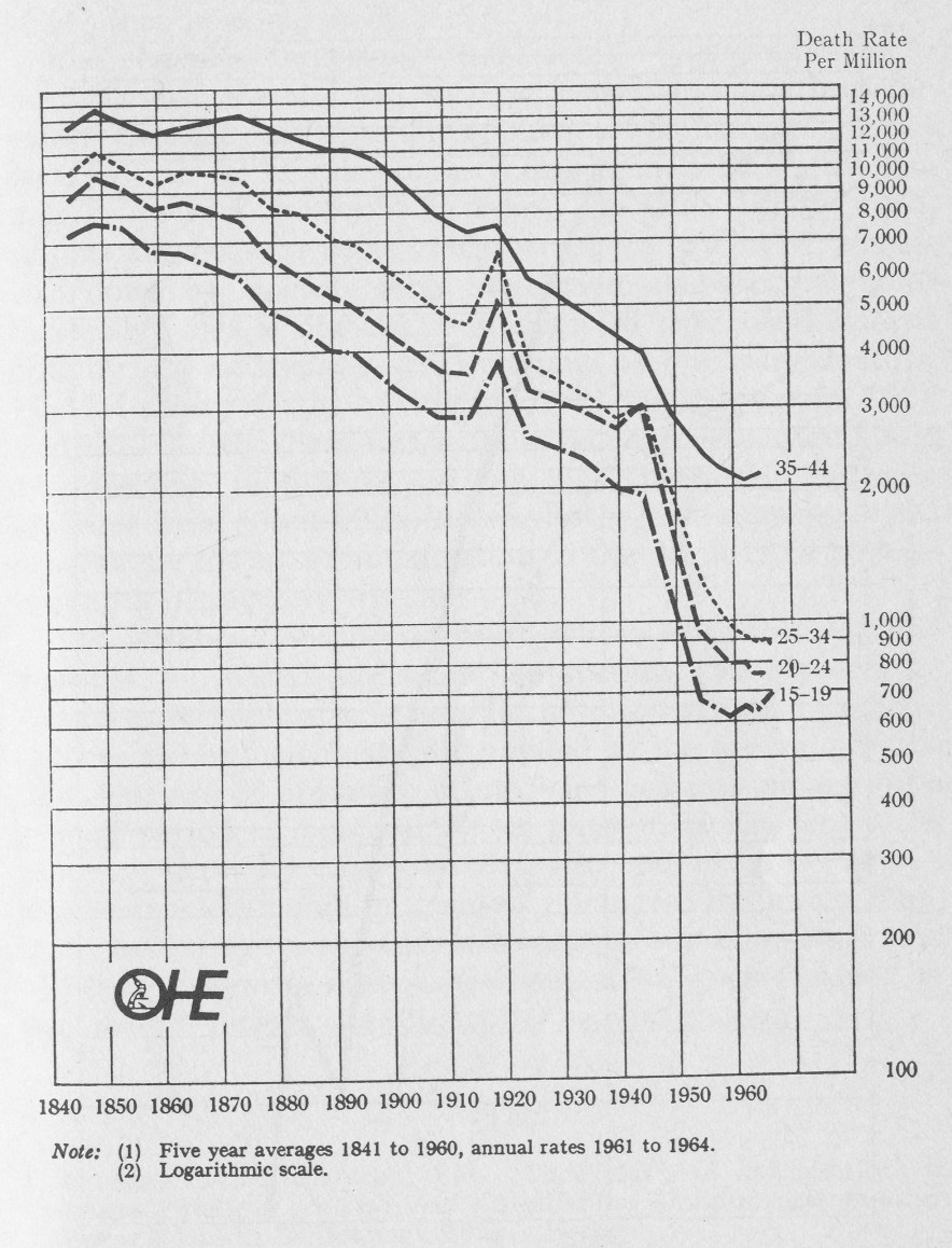 Death rates 1841-1964