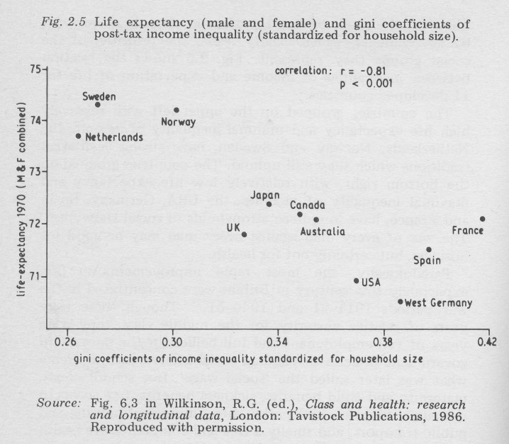 Life expectancy (male and female) and gini coefficients of post-tax income inequality (standardized for household size).