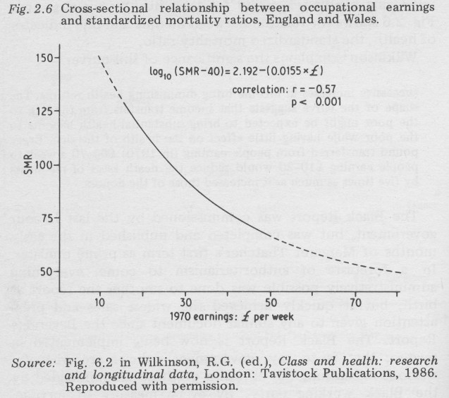 Cross-sectional relationship between occupational earnings and standardized mortality ratios