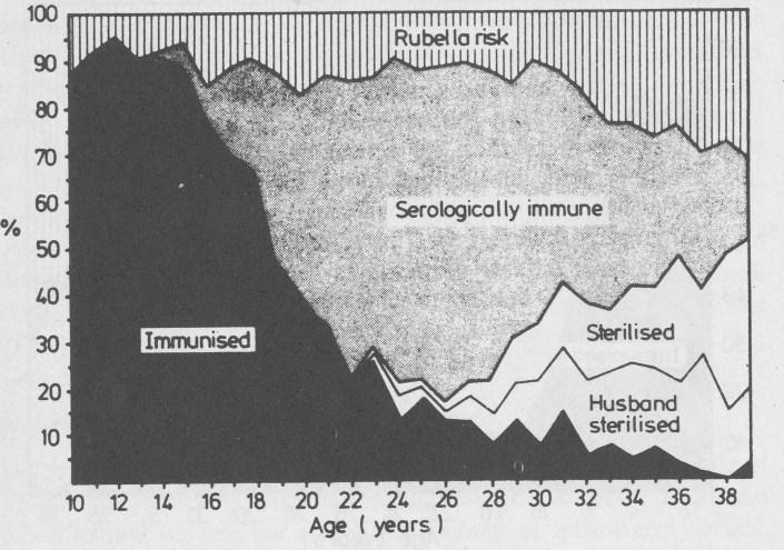 Rubella Risk 1983