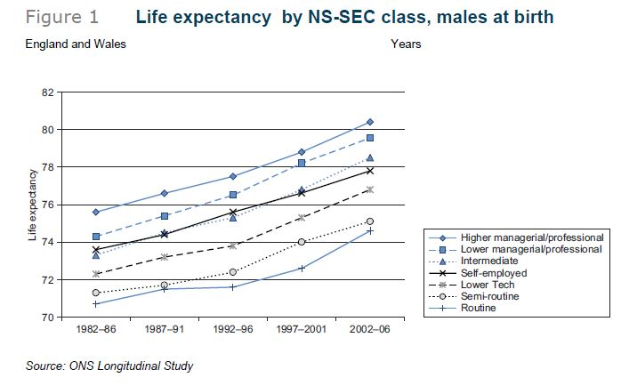 Life expectancy SEC