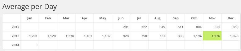 SHA Website visits per day