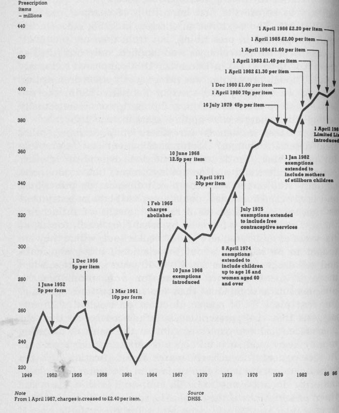 Prescriptions dispensed 1949-1986