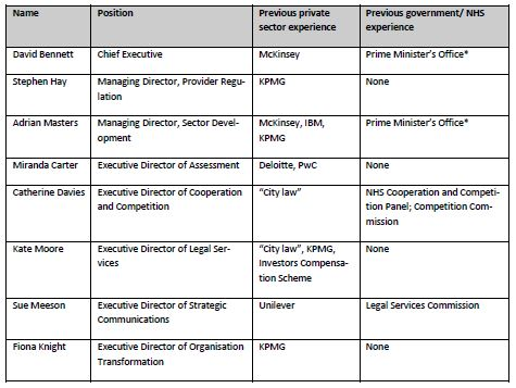 Monitor Executive Directors NHS 2013