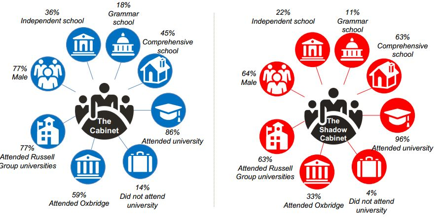 Education of the Cabinet and Shadow Cabinet