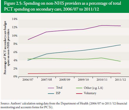 Spending on non-NHS providers