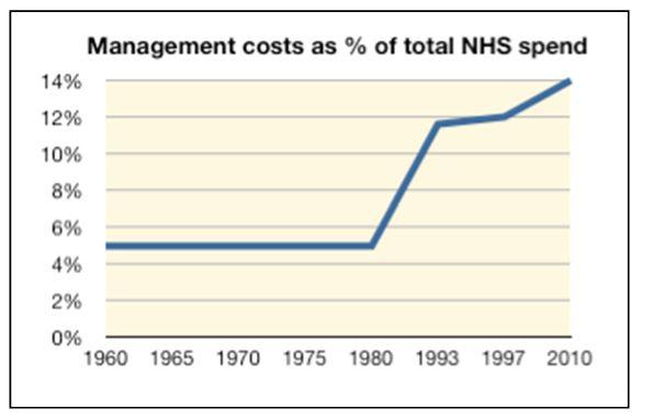 NHS Management costs