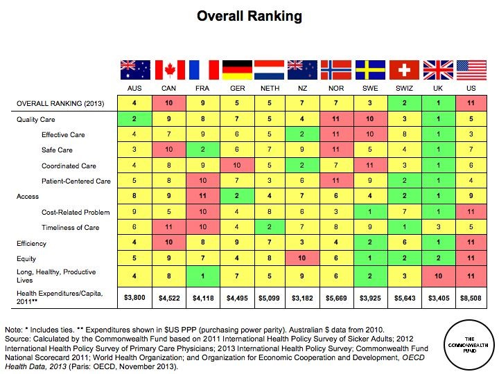 OECD ranking of health systems
