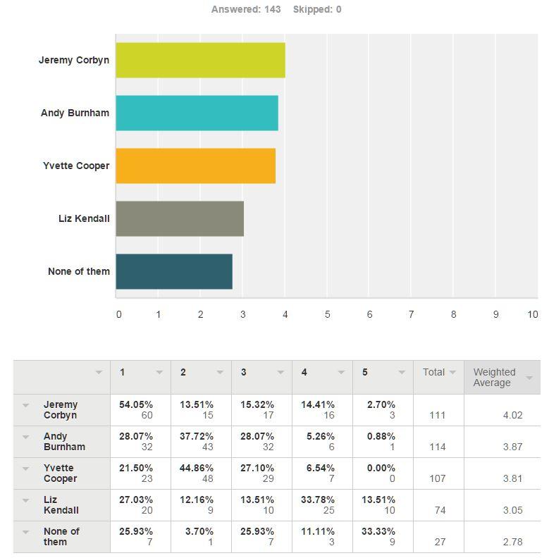 leadership poll