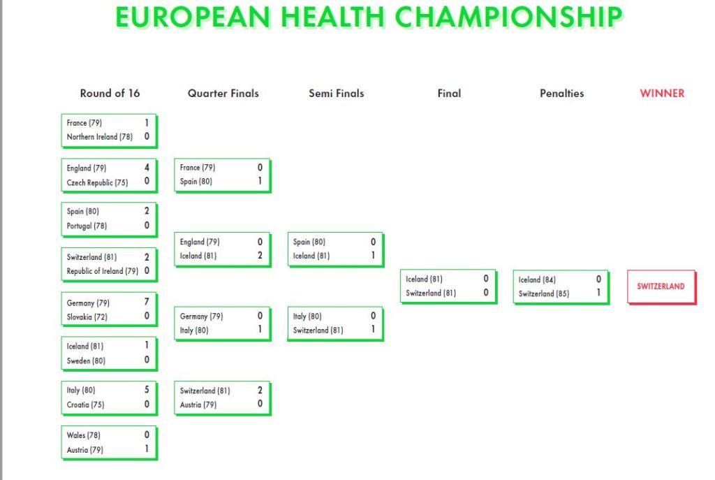 European Health Champions