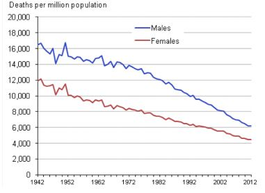 Figure 2: Age-standardised mortality rates (ASMRs) in England and Wales, 1942-2012 (Source: ONS25)