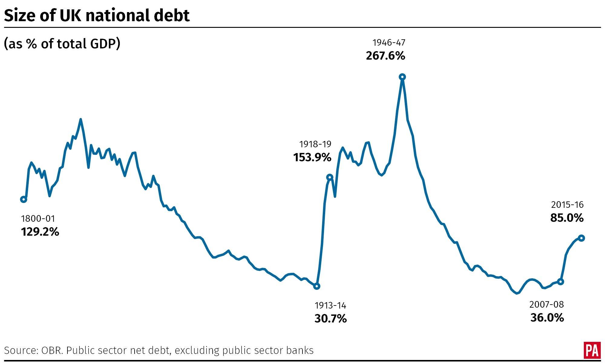UK National Debt since 1800