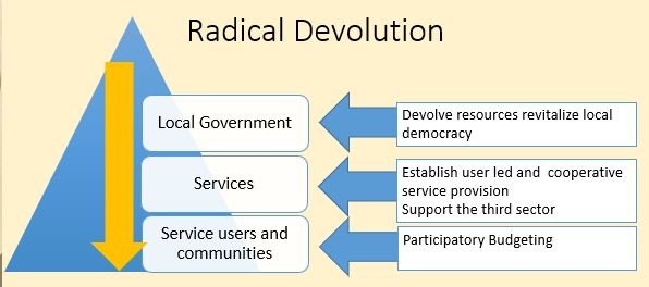 Radical devolution