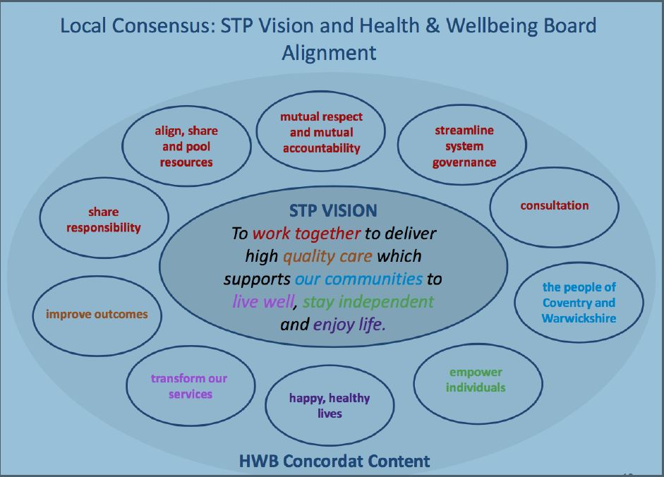 Health and Well being Board Concordat