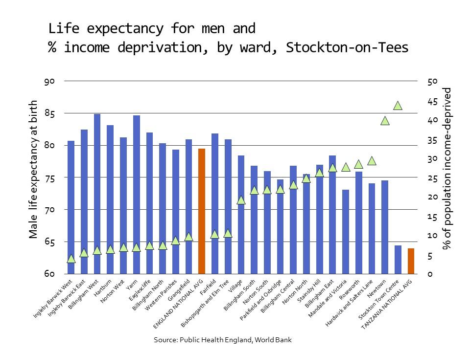 Life expectancy in Stockton