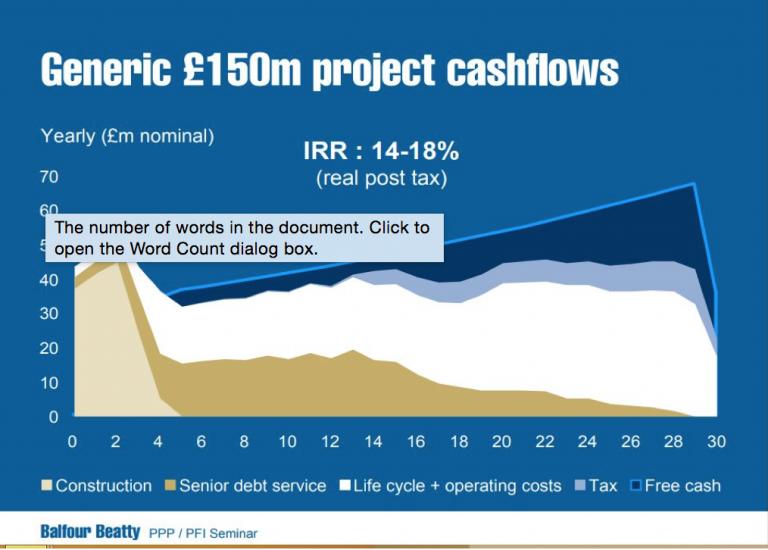 PFI cash flow