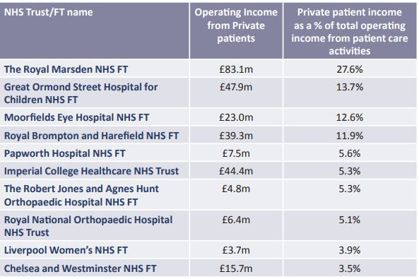 top 10 trusts private income