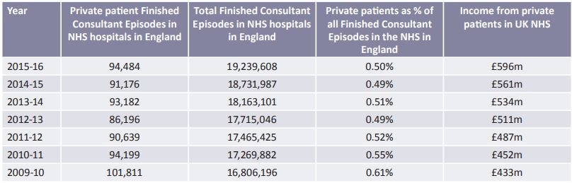 private patient numbers
