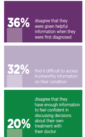Patient views on the information they were given