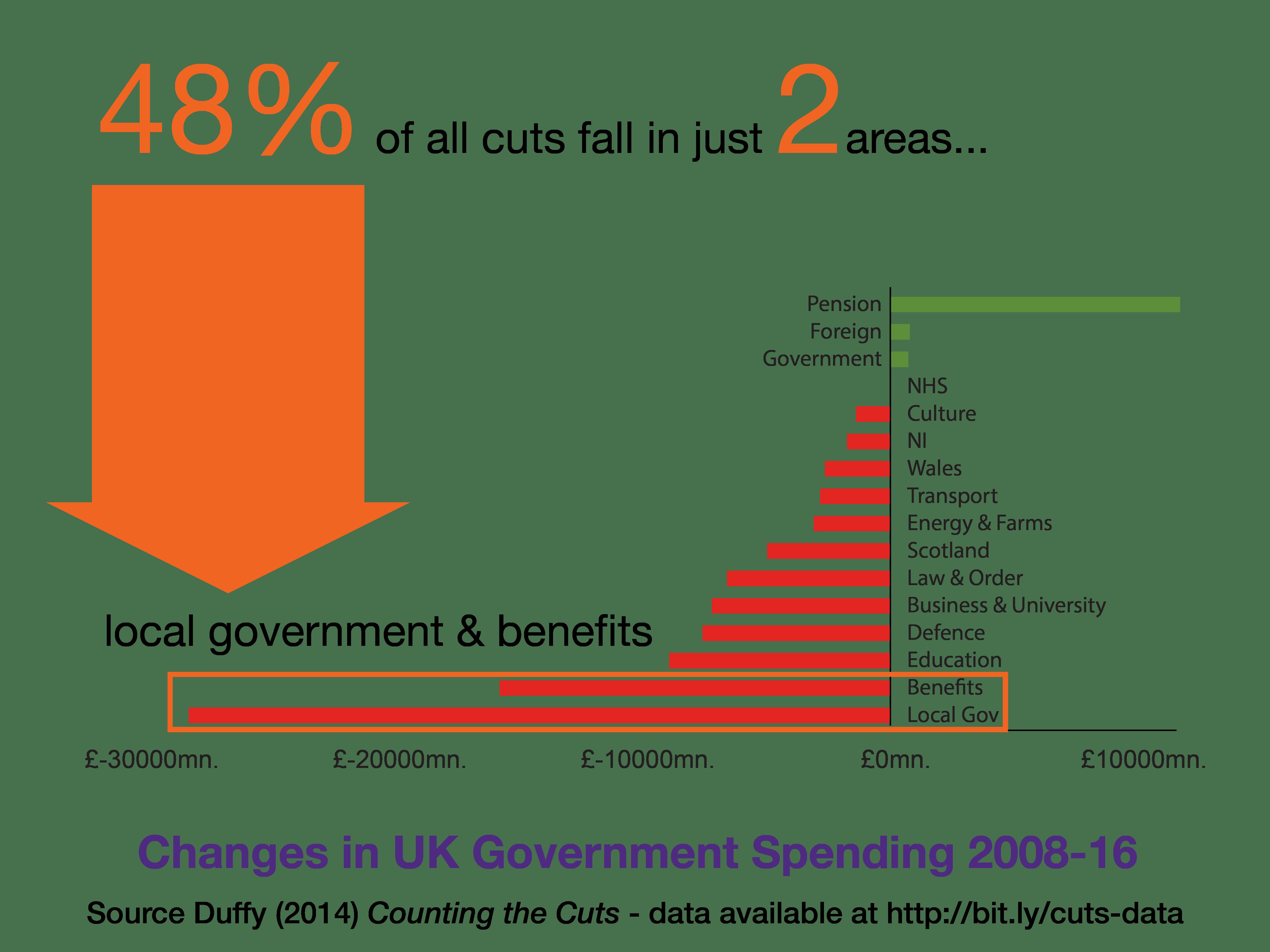 Real Changes UK Public Spending (2008-15