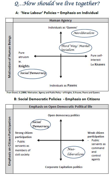 Neo-liberalism diagram