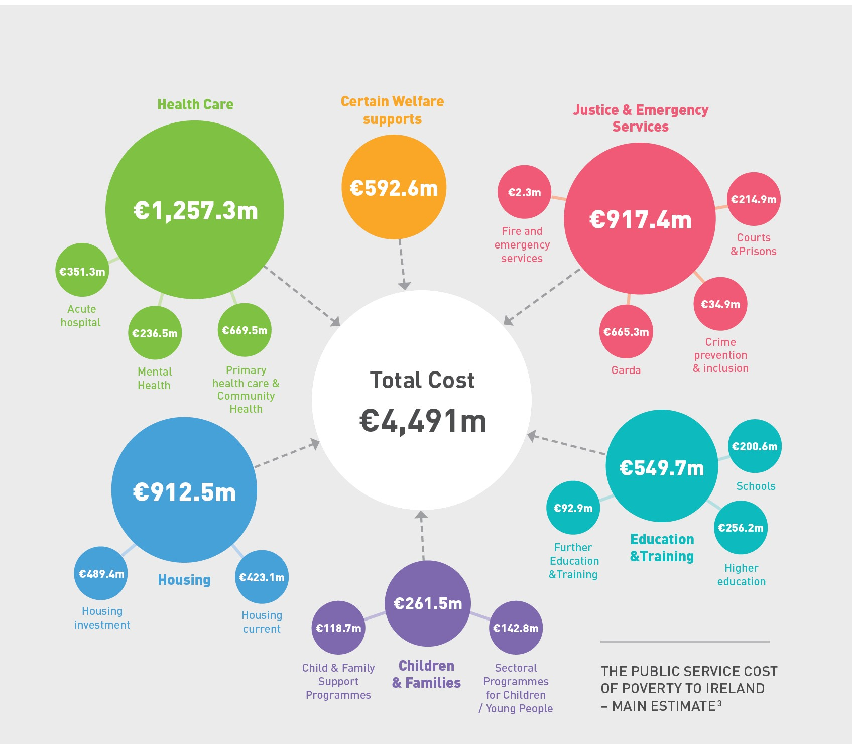 Hidden cost of poverty infographic