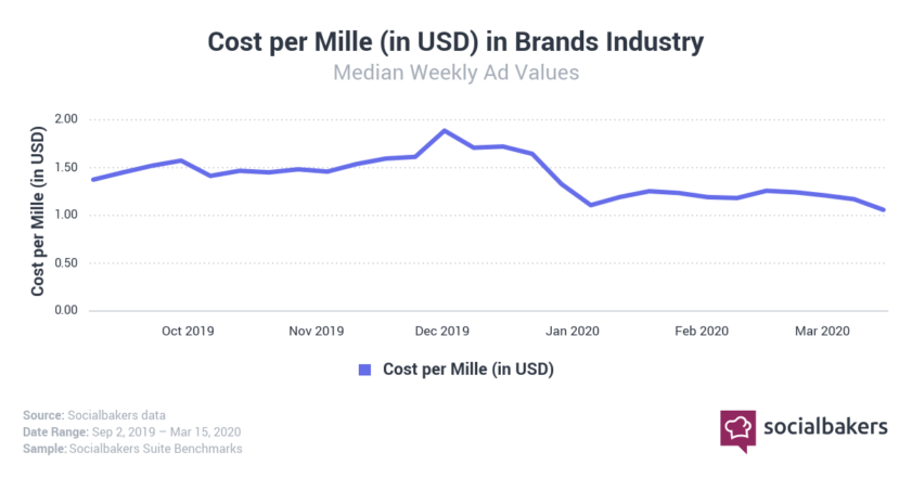 Cost per thousand impressions in brands industry