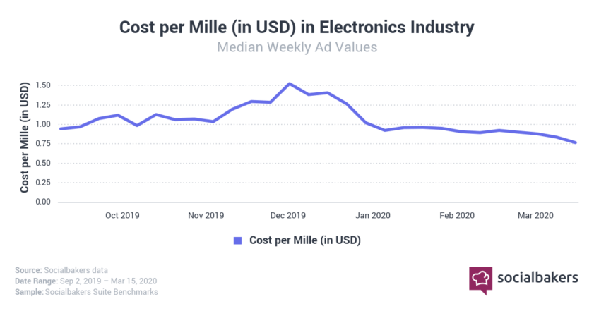 Cost per thousand impressions in electronics industry
