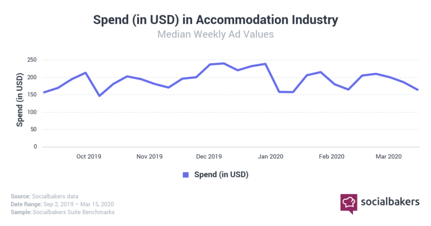 Ad spend in accommodation industry