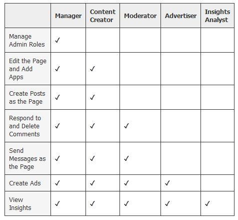 roles-de-administrador-facebook
