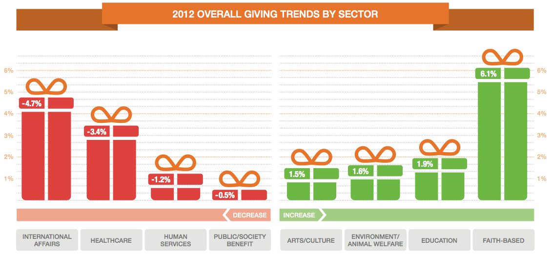 growth-by-sector