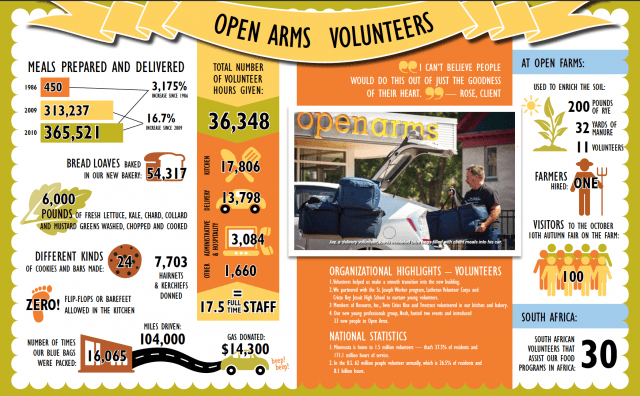 infographic - open arms
