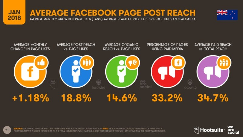 Average Facebook page post reach results New Zealand