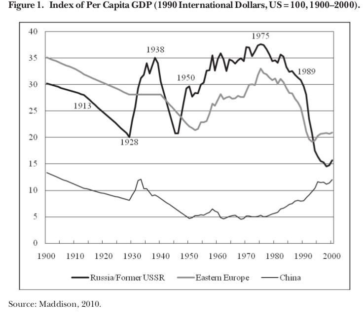 График 1. Показатель ВВП на душу населения (Международные доллары 1990 г., США = 100, 1900-2000 гг.) Источник: Maddison, Angus. Historical Statistics of the World Economy, 1–2008 AD (1 сентября 2010 г.). http://www.ggdc.net/MADDISON/oriindex.htm